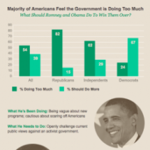 Is Government Doing Too Much? Infographic