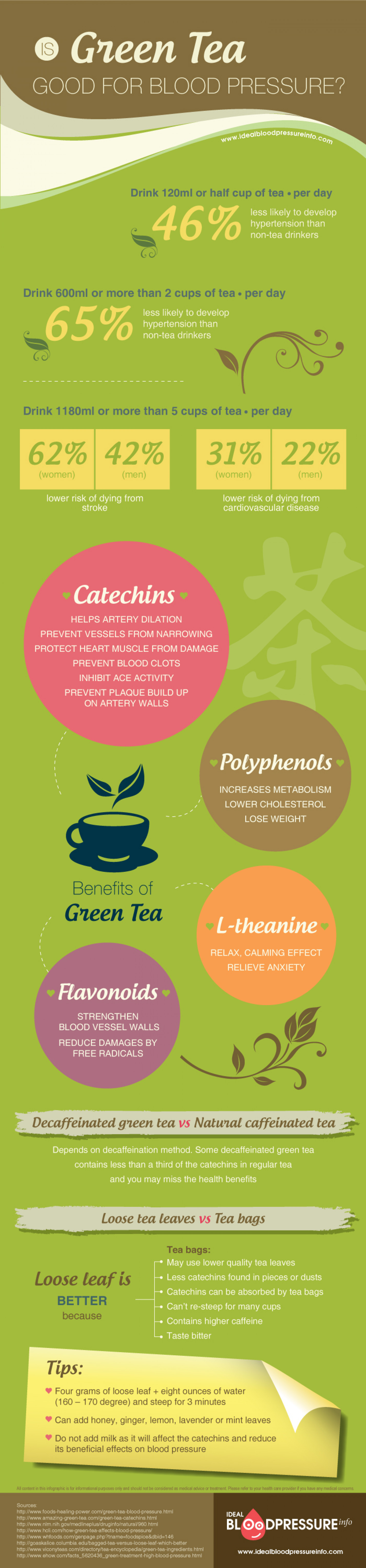Is Green Tea Good For Blood Pressure? Infographic
