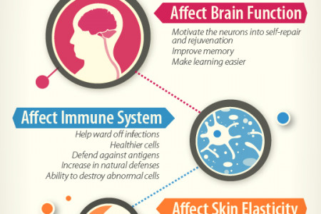 Is HGH an Anti Aging Miracle? Infographic
