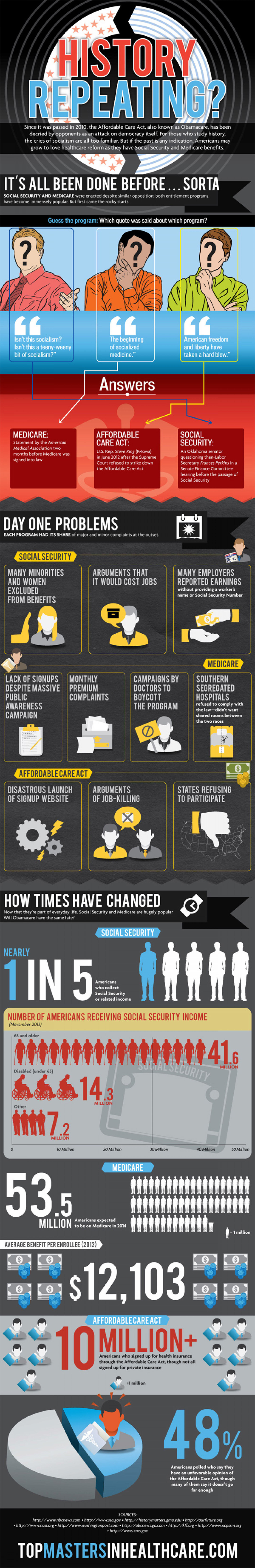 Is History Repeating Itself with Obamacare? Infographic