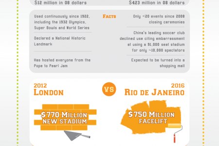 Is Hosting The Olympics Good For A City? Infographic
