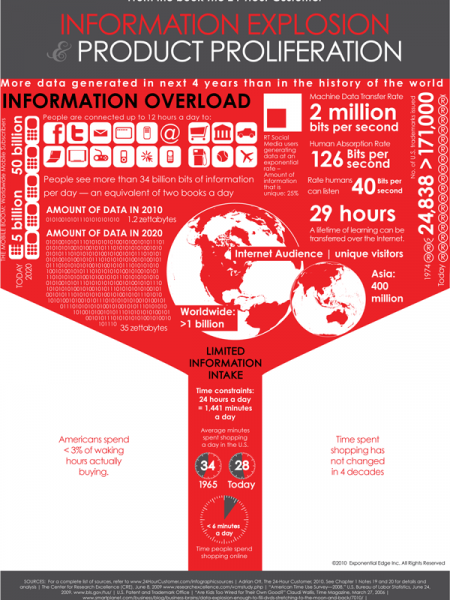 Is Information Overload Over-Hyped? Infographic
