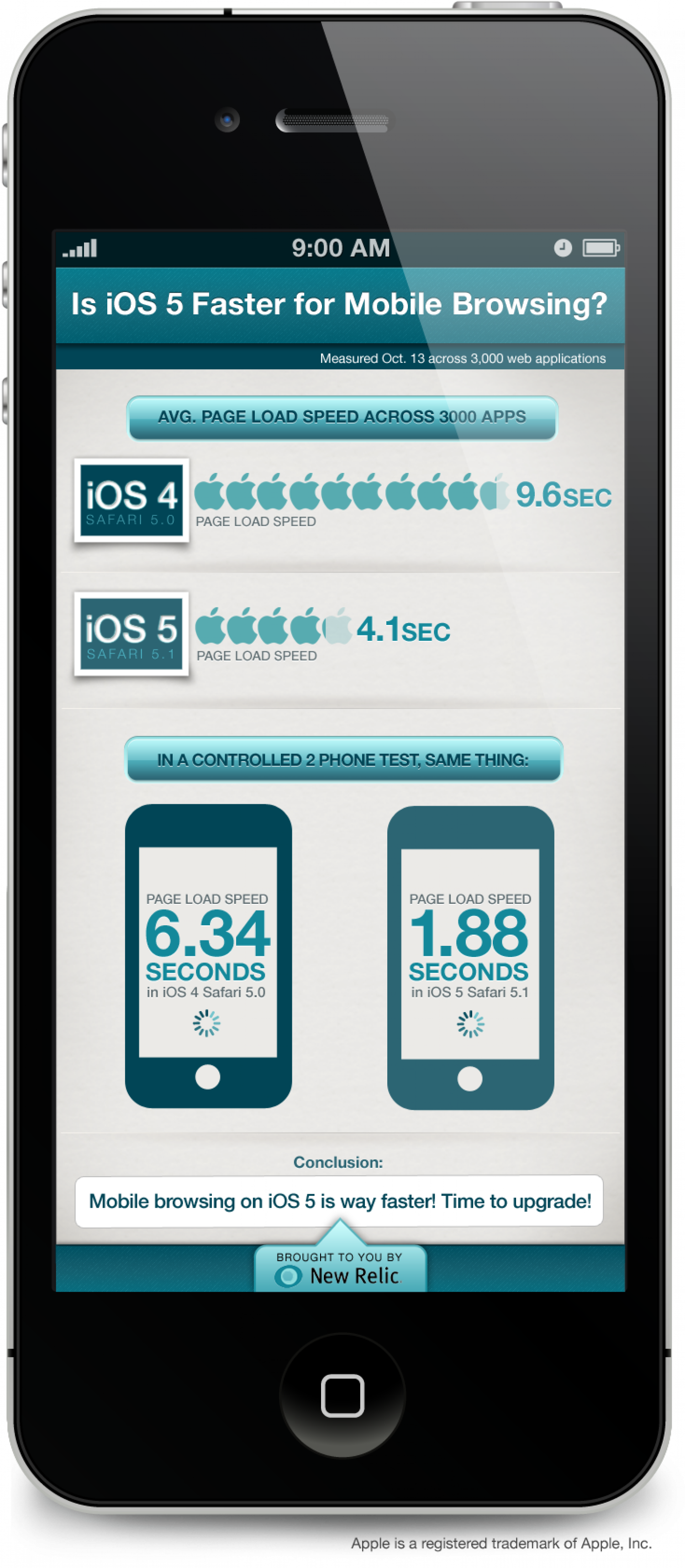 Is iOS 5 Faster for Mobile Browsing? Infographic