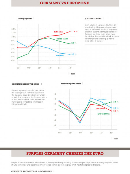 Is it the end of Euro as we know it ?  Infographic