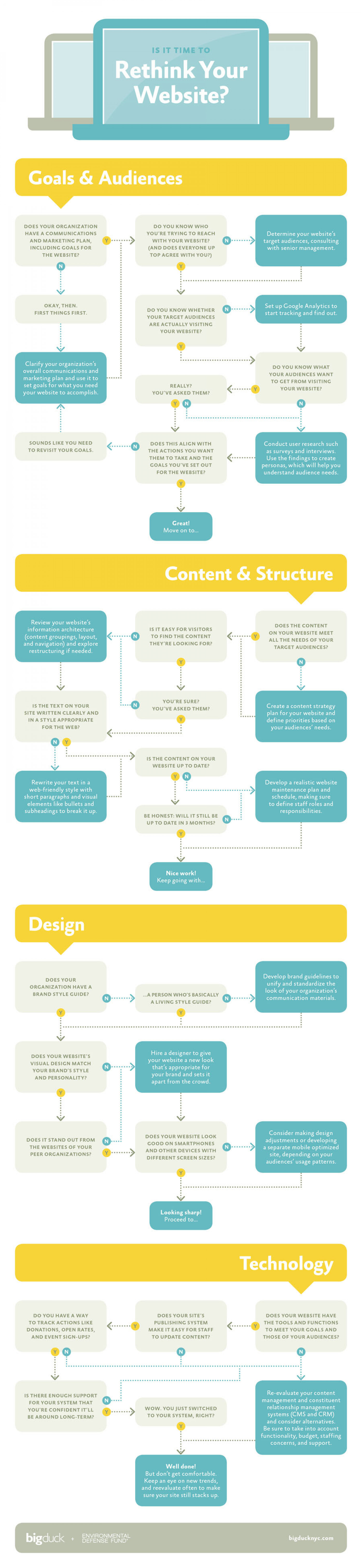 Is it Time to Rethink Your Website Infographic