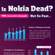 Is Nokia Dead? Infographic