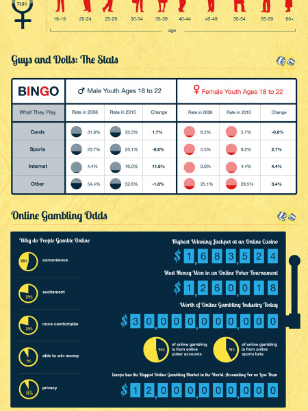 Is Online Gambling Your Best Bet? Infographic