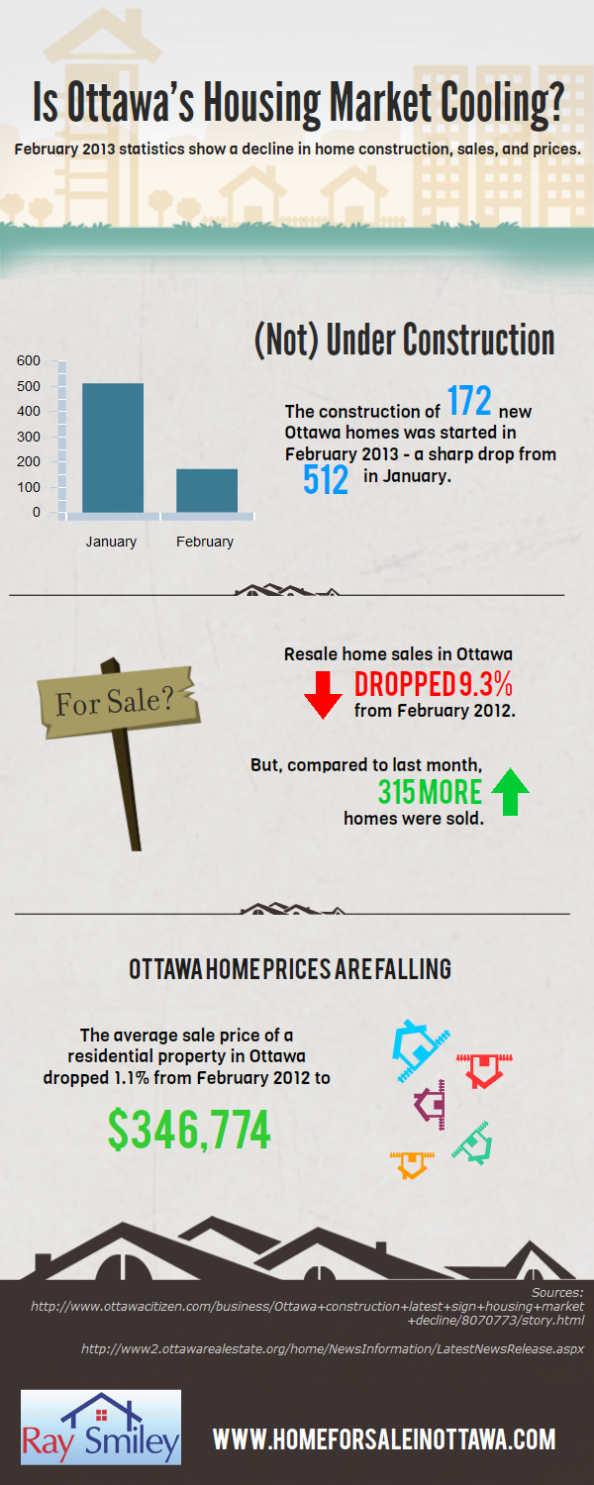 Is Ottawa&#039;s Housing Market Cooling? Infographic
