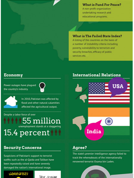 Is Pakistan a Failed State? Infographic