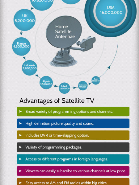 is satellite tv better than cable