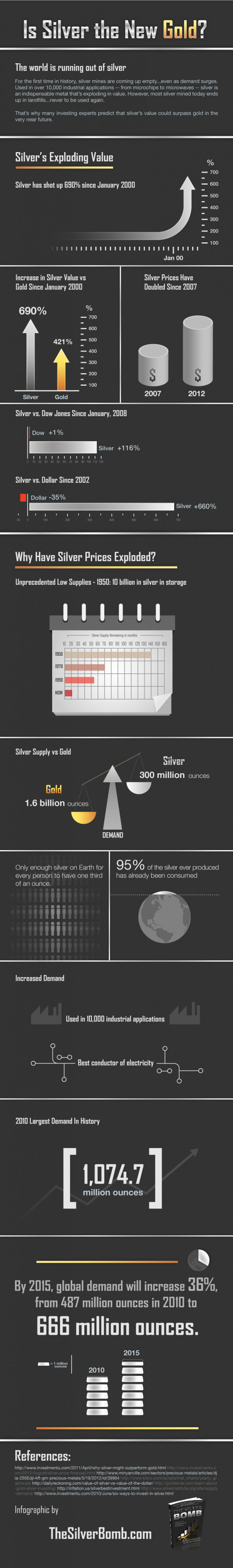 Is Silver the New Gold? Infographic