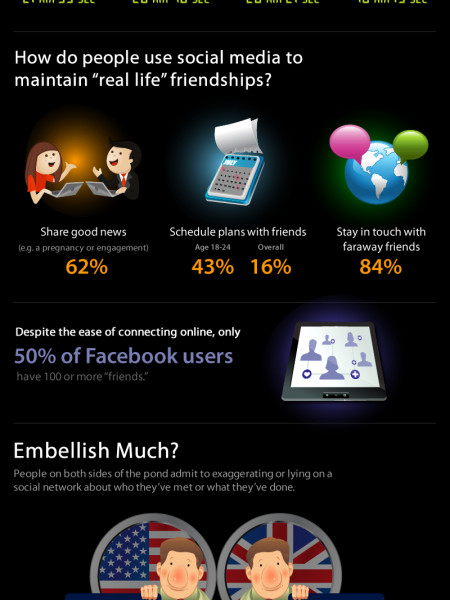 Is Social Media Making Us Antisocial? Infographic