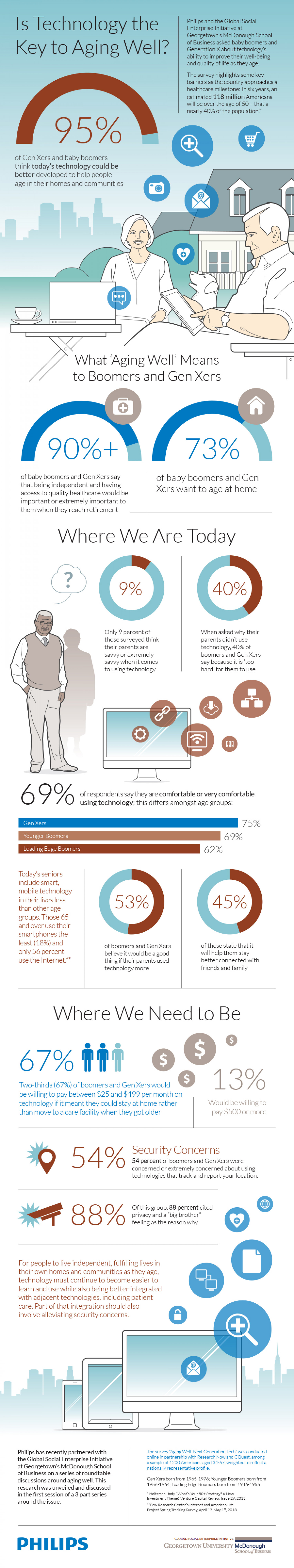 Is Technology the Key to Aging Well? Infographic
