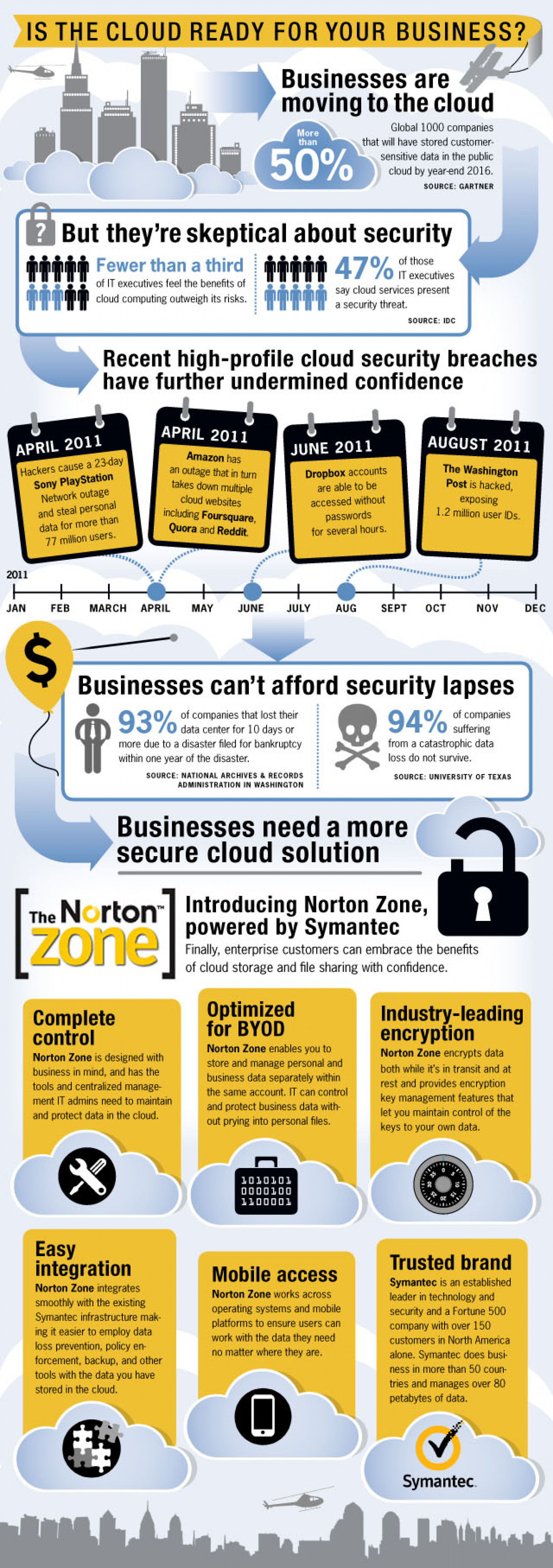 Is the Cloud Ready for Your Business Infographic