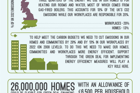 Is The Green Deal A Good Deal? Infographic