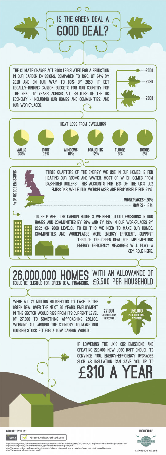 Is The Green Deal A Good Deal?