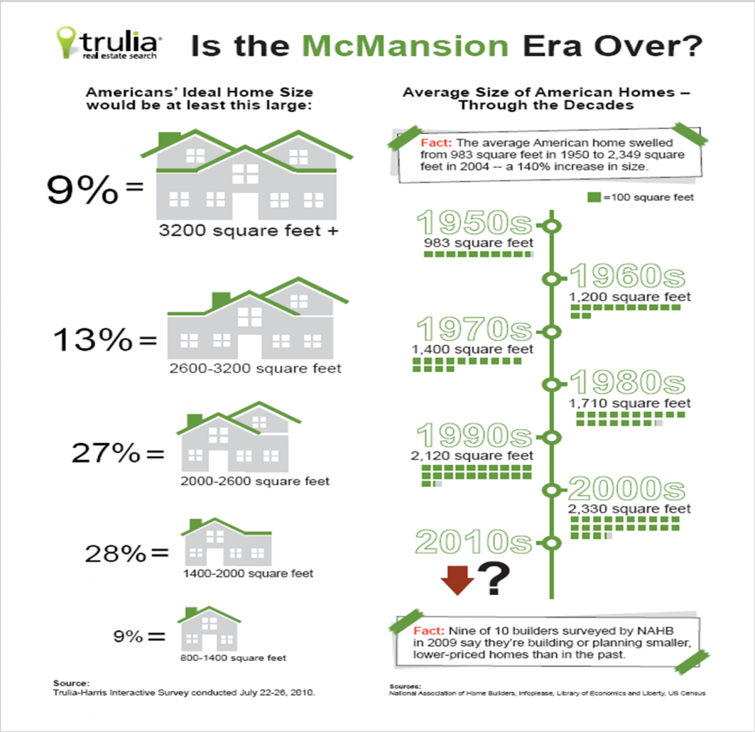Is the McMansion Era Over?  Infographic