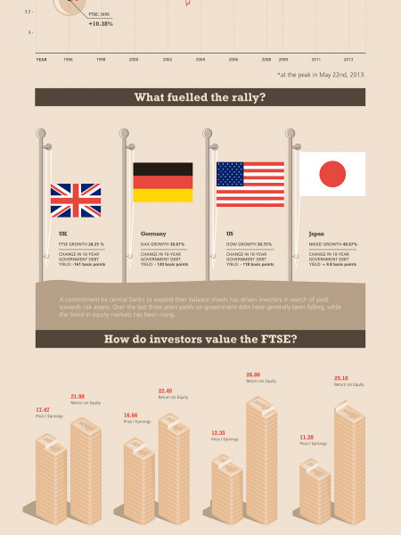 Is the Recent FTSE 100 Bull Run Now Over? Infographic