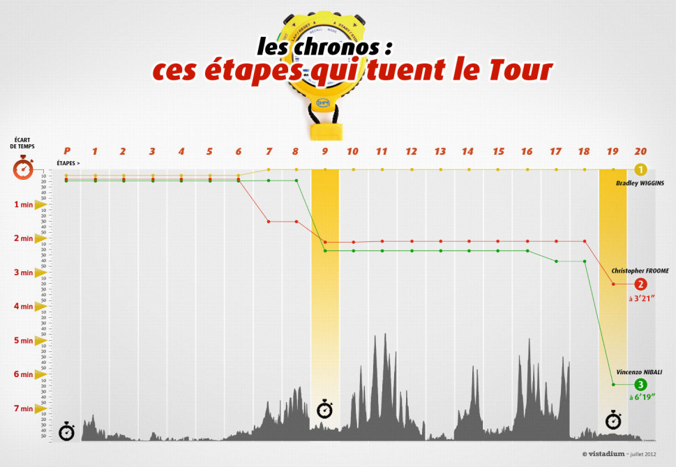 Is the Tour de France boring... ? Infographic