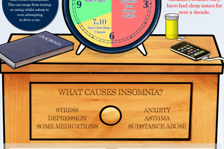 Is The UK Sleep Deprived? Infographic