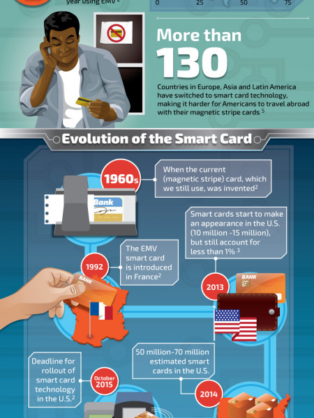 U.S. Finally Getting Smart Infographic