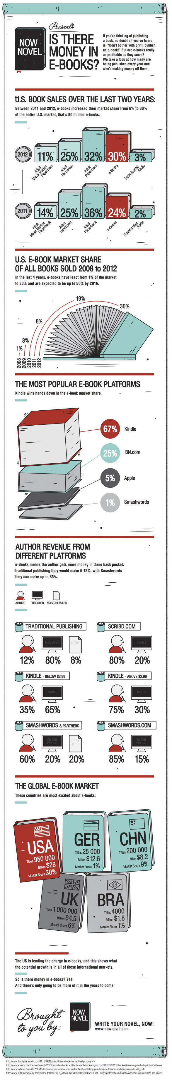 Is there money in e-books