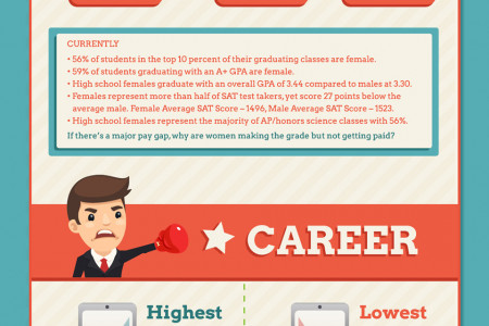 Is There Really A Gender Gap?  Infographic