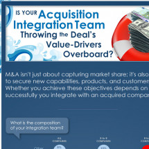 Is Your Acquisition Integration Team Throwing the Deal's Value-Drivers Overboard? Infographic