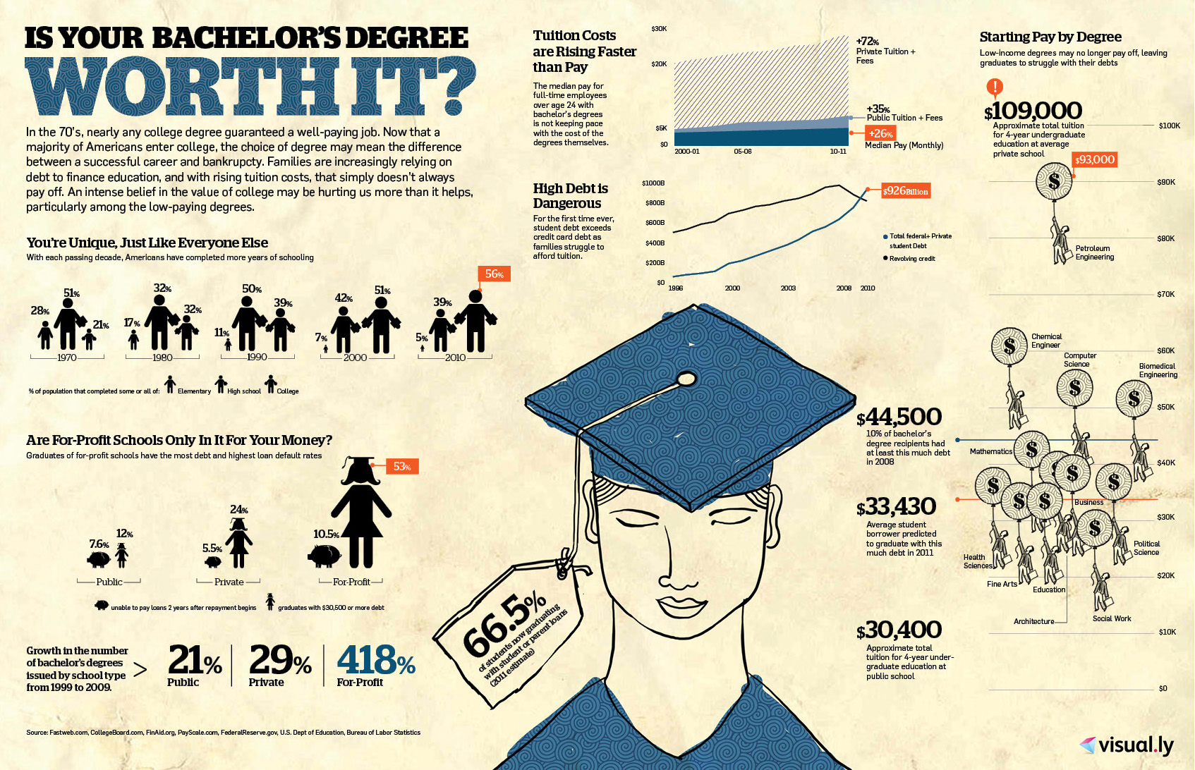 Web Design difference between university and collage