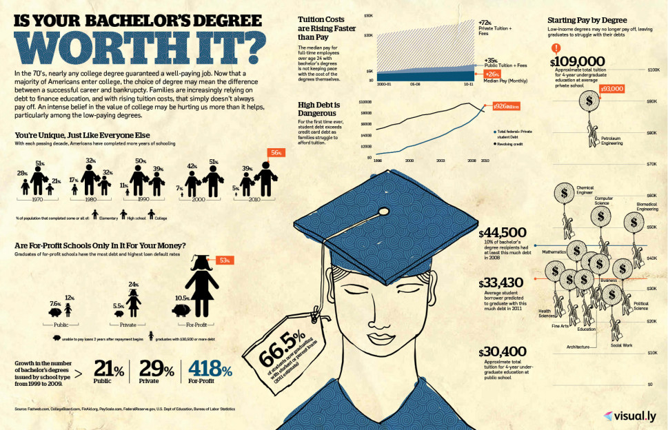 Is Your Bachelors Degree Worth It? Infographic
