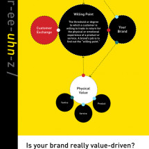 Is Your Brand Really Value-Driven? Infographic