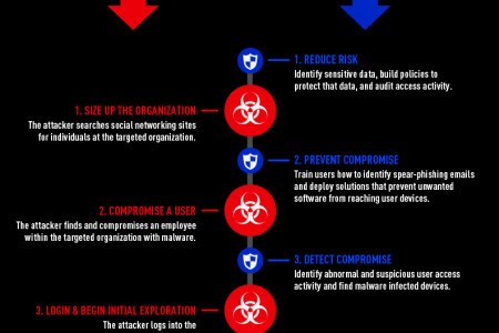 Is Your Business Safe from Malware & Targeted Attacks Infographic
