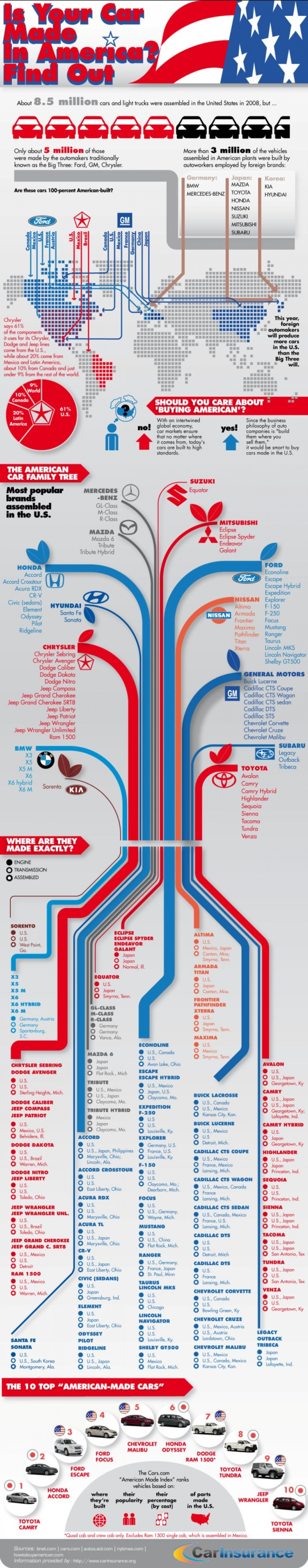 Is Your Car Made In America? Find Out Infographic