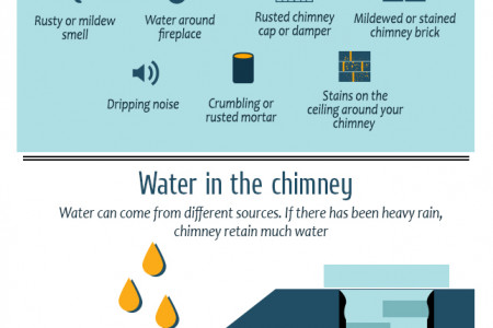 Is your chimney a victim of structural damage? Infographic