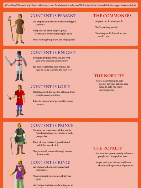 Is Your Content King?  Infographic