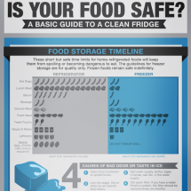 Is Your Food Safe? Infographic