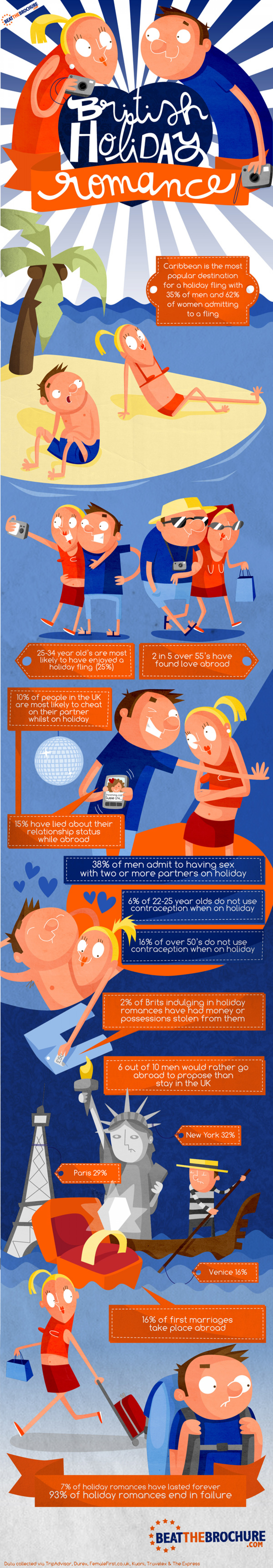 Is your holiday romance doomed? Infographic
