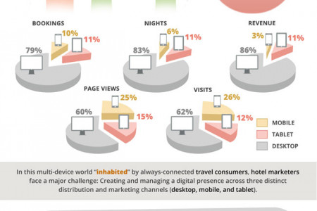 Is your hospitality Business Engaged in the Age of Mobility? Infographic