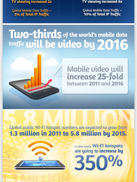 Is Your Network Ready to Mobilize Infographic