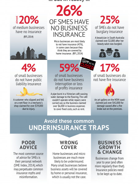 Is your small business underinsured?  Infographic
