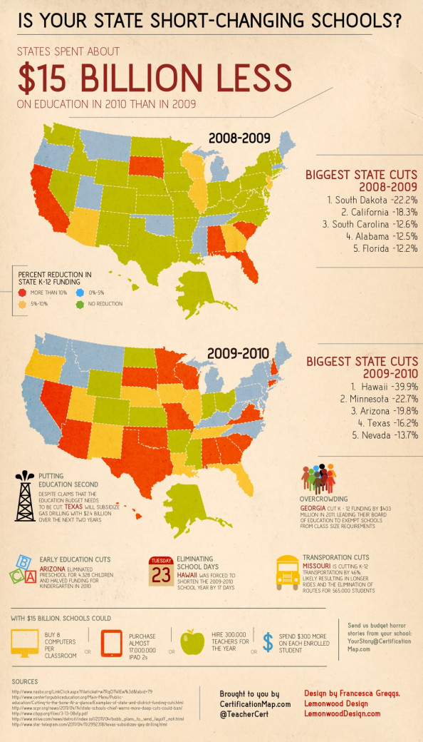 Is Your State Short-Changing Schools? Infographic
