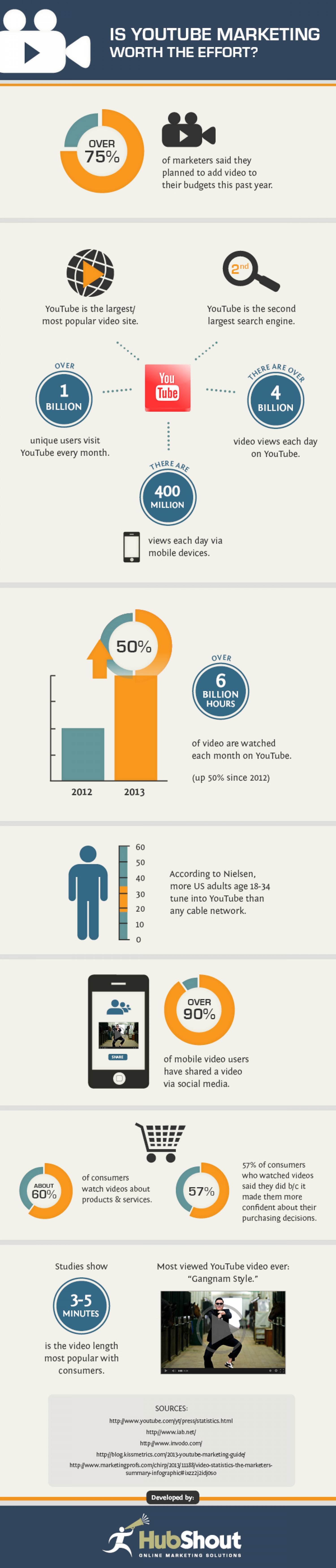 Is YouTube Marketing Worth the Effort? Infographic