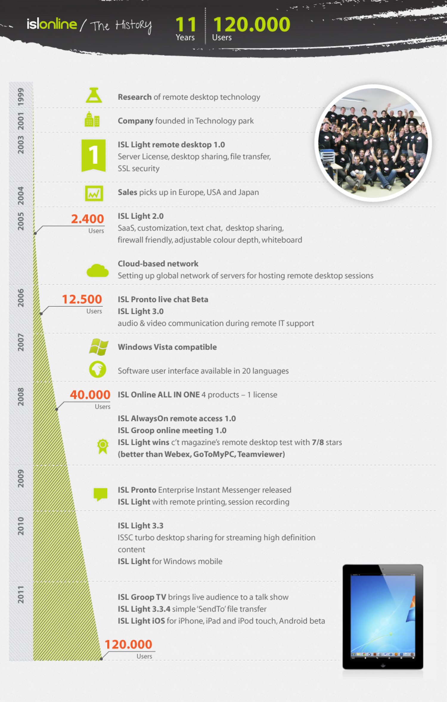 ISL Light Remote Desktop Evolution Infographic