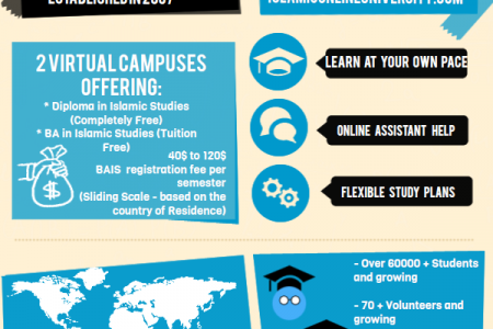 Islamic Online University Infographic
