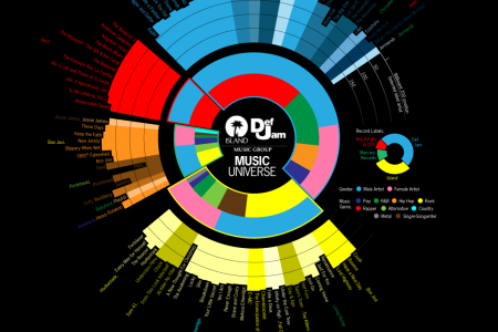Island Def Jam records Infographic