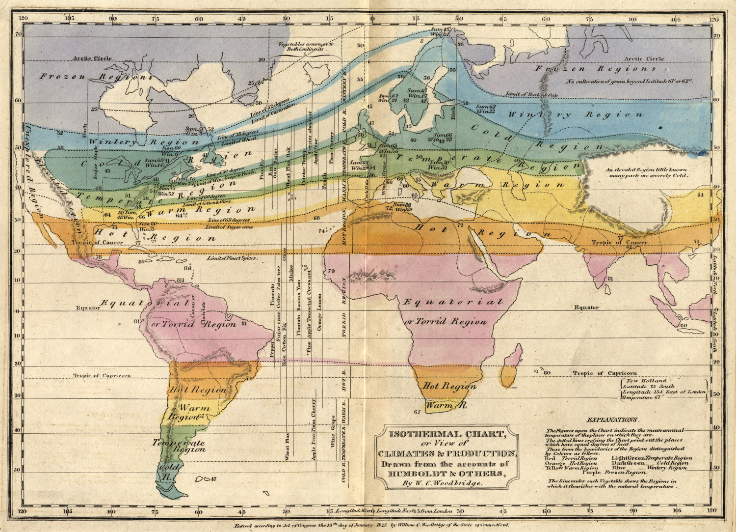 Isothermal Chart, or View of Climates & Production Infographic