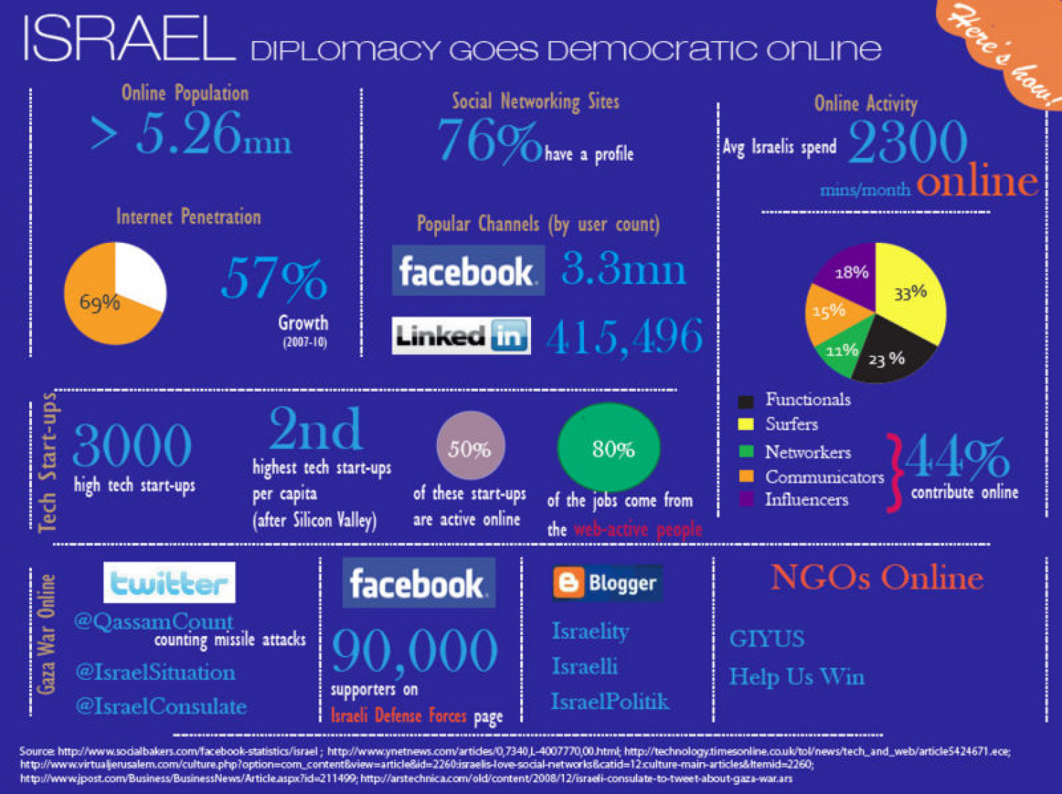 Israel: Diplomacy Goes Democratic Online Infographic