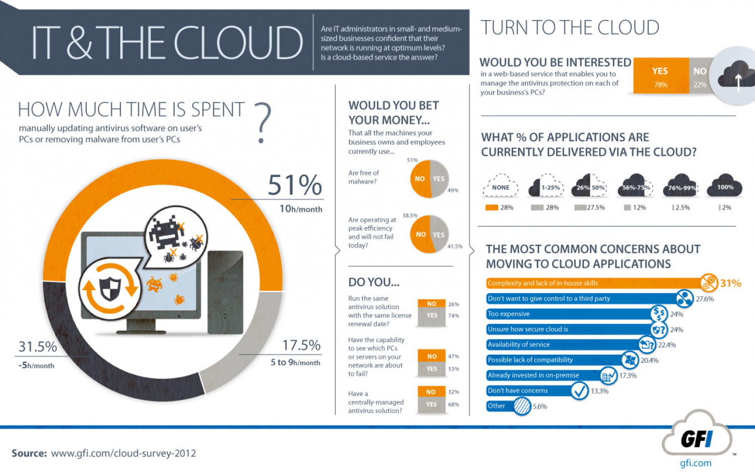 IT & The Cloud  Infographic