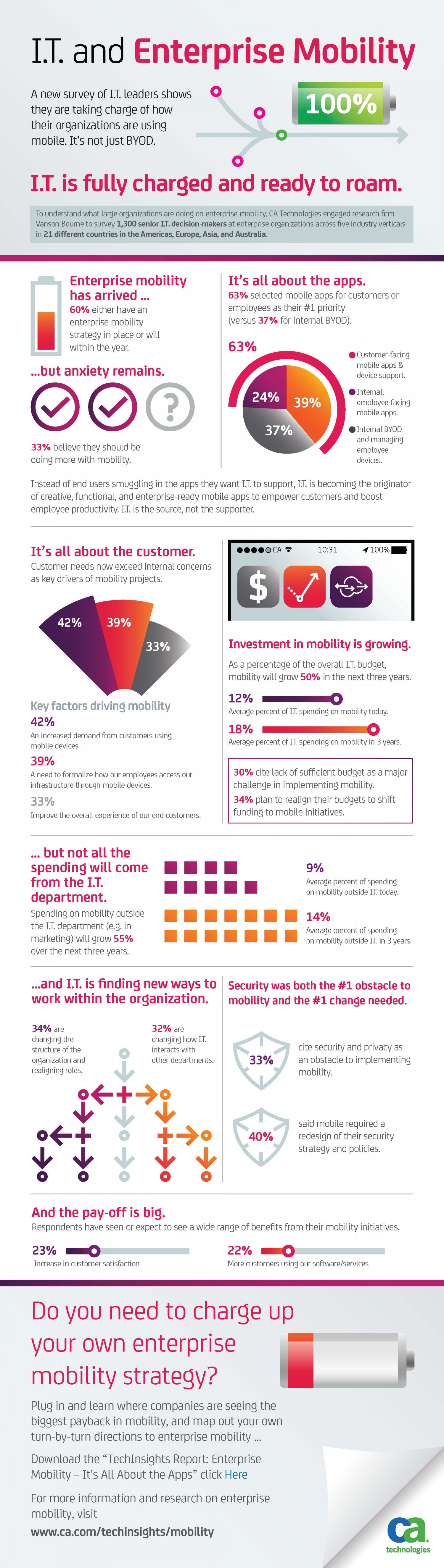 IT and Enterprise Mobility: IT is Fully Charged and Ready to Roam Infographic