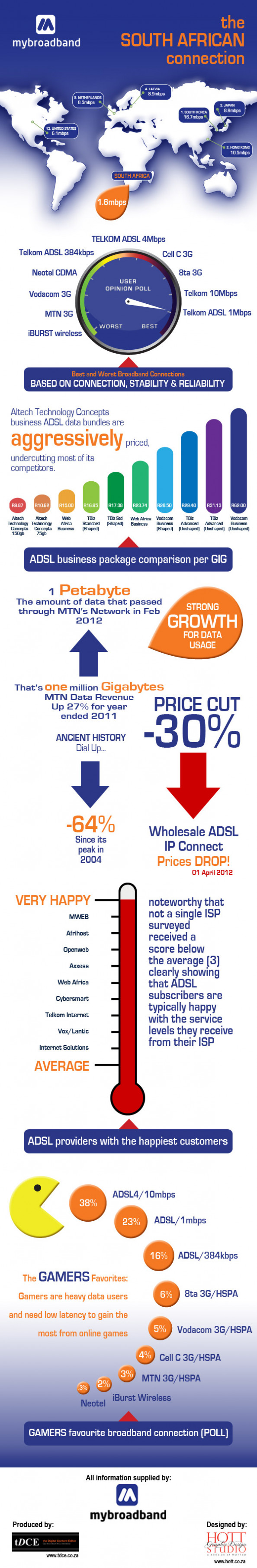 IT News from South Africa Infographic